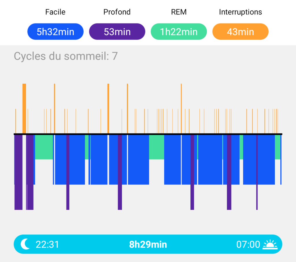 Montre connectée : sommeil profond, léger, REM et interruptions. 1