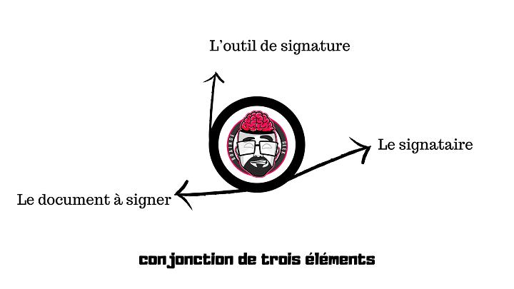 Comprendre la signature électronique / numérique. 1