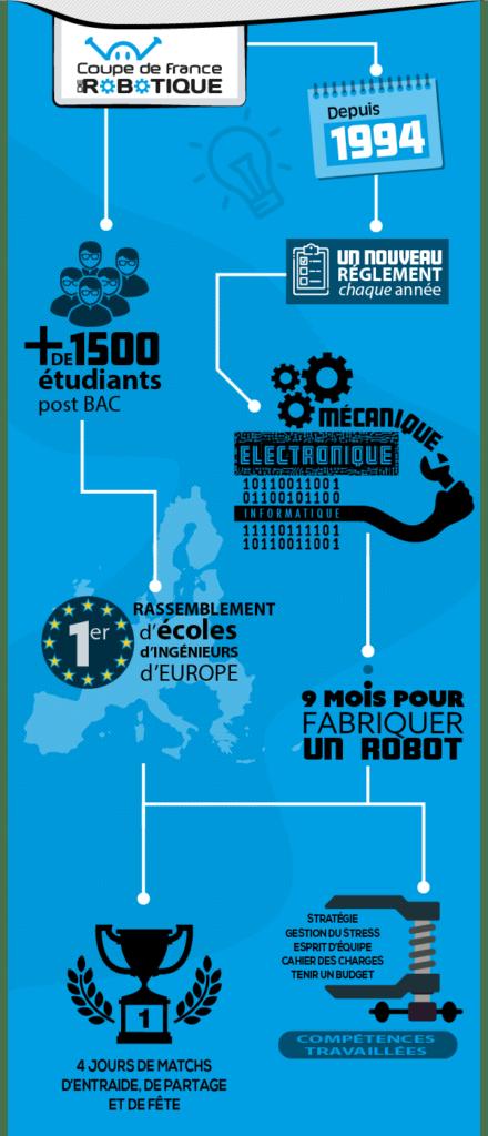 Infographie présentation coupe de France robotique
