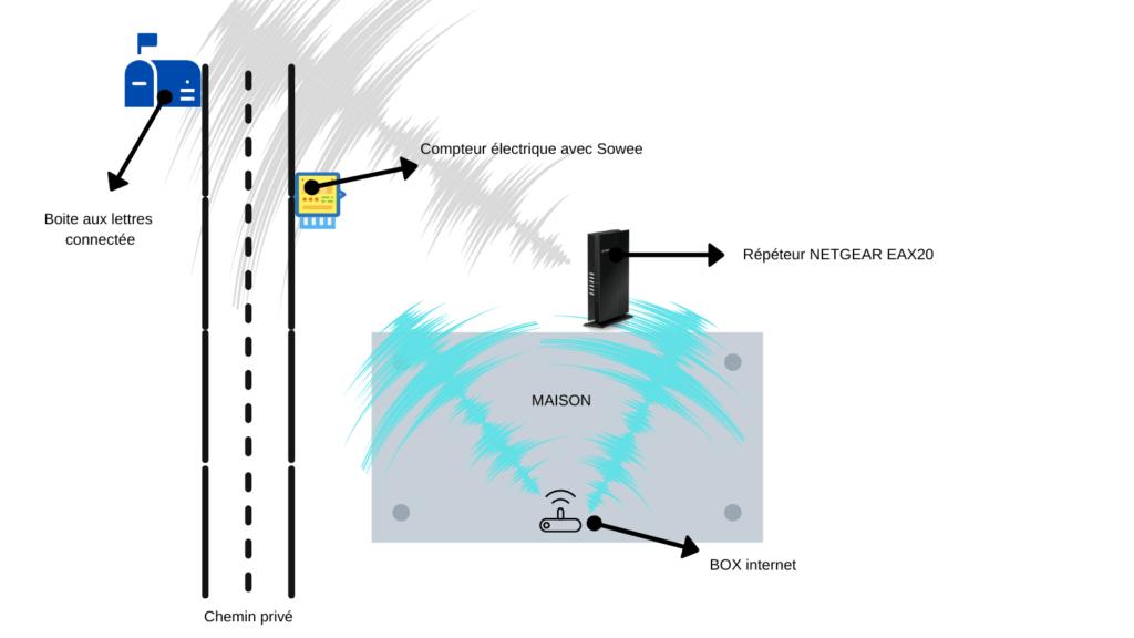 Etendre son WiFi avec le répéteur NETGEAR EAX20 1